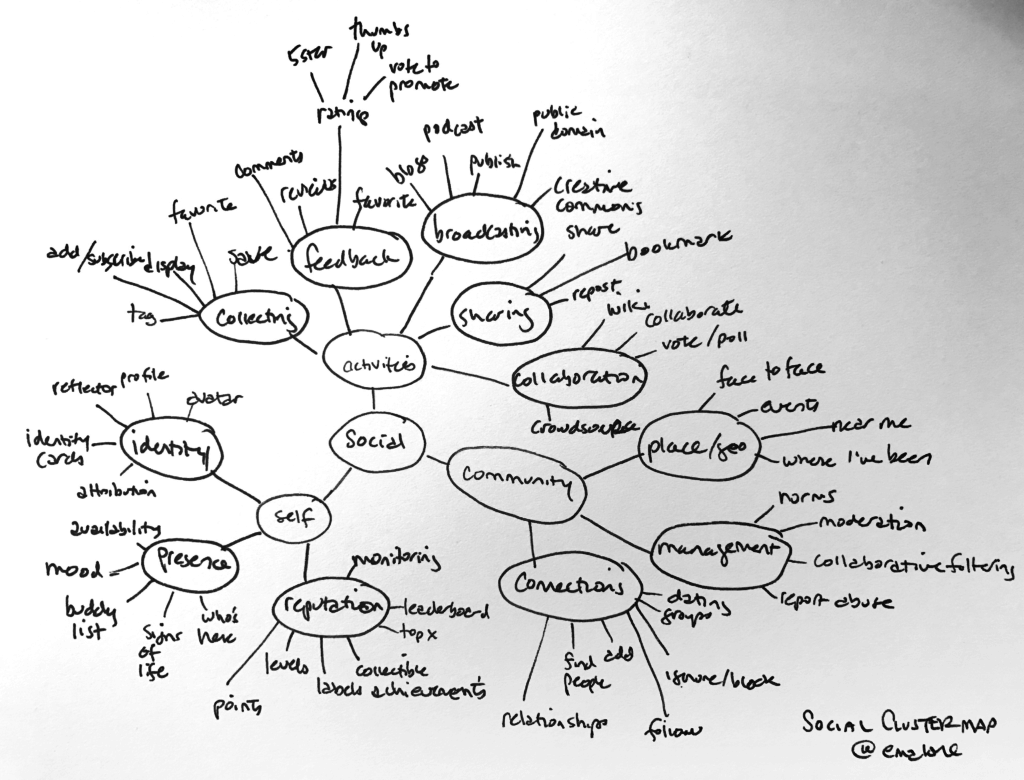 Cluster map using the concept Social.
