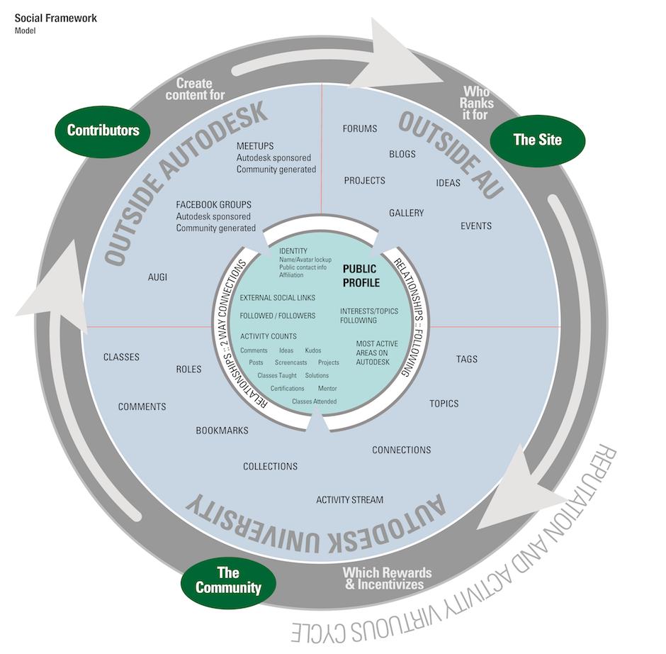 Social Framework Models_Page_1 copy