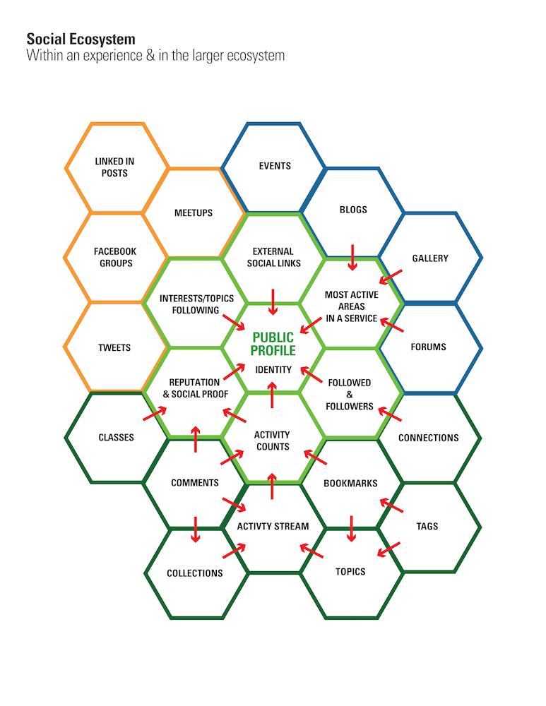 Social Framework Models_Page_3 copy