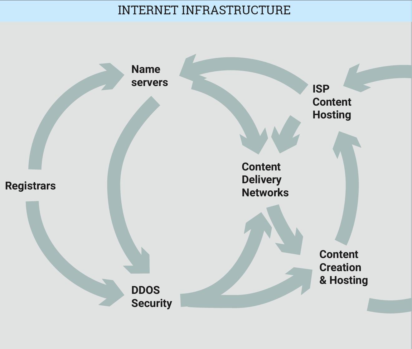 Internet Infrastructure circle
