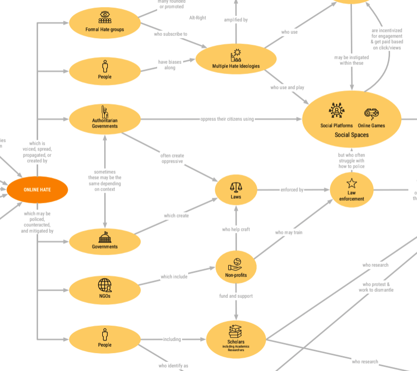 Relationships chart connecting actors in the Online Hate ecosystem